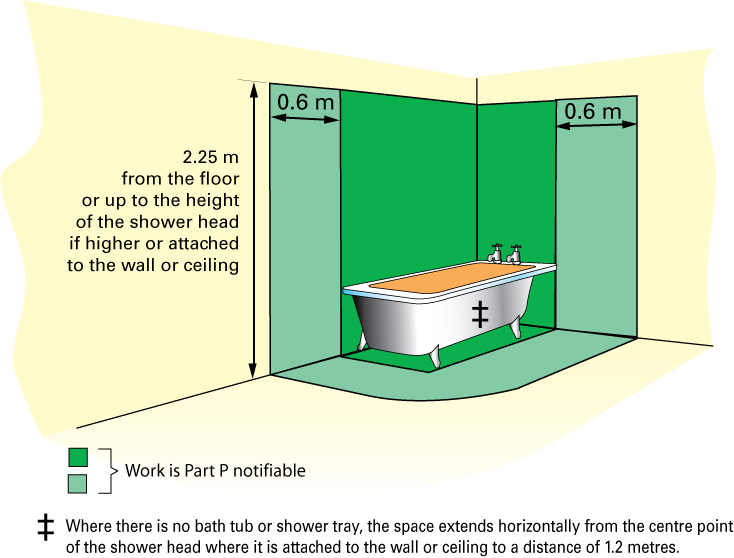 Bathroom Zones the regulations explained